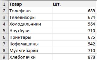 Выполнение ранжирования в Microsoft Excel