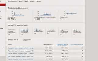 Как узнать статистику канала на YouTube