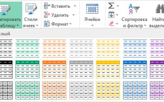 Использование «умных» таблиц в Microsoft Excel