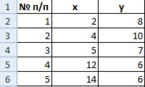 Применение кластерного анализа в Microsoft Excel